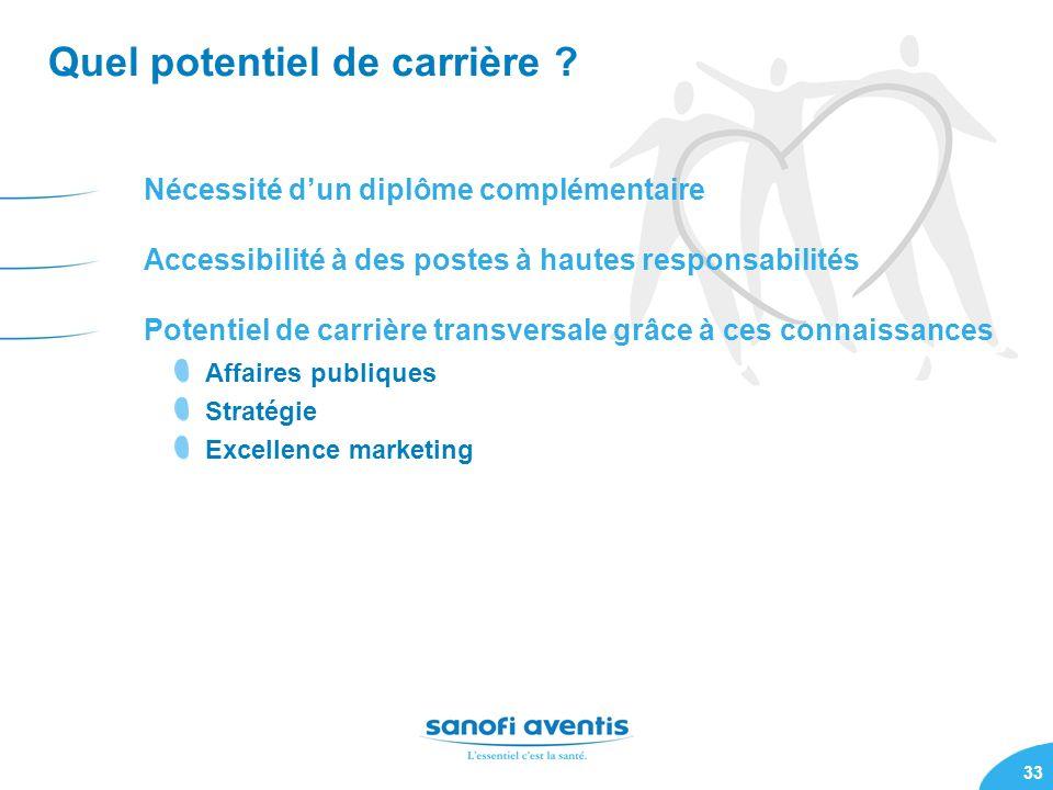 33 Quel potentiel de carrière ? Nécessité dun diplôme complémentaire Accessibilité à des postes à hautes responsabilités Potentiel de carrière transve