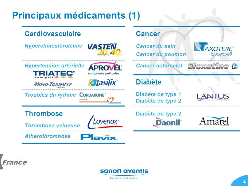 4 Principaux médicaments (1) CardiovasculaireCancer Hypercholestérolémie Cancer du sein Cancer du poumon Hypertension artérielleCancer colorectal Diab