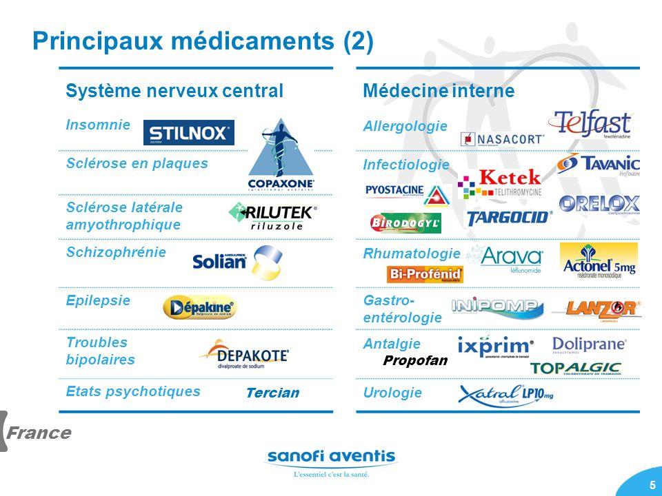 5 Principaux médicaments (2) Système nerveux centralMédecine interne Insomnie Allergologie Sclérose en plaques Infectiologie Sclérose latérale amyothr