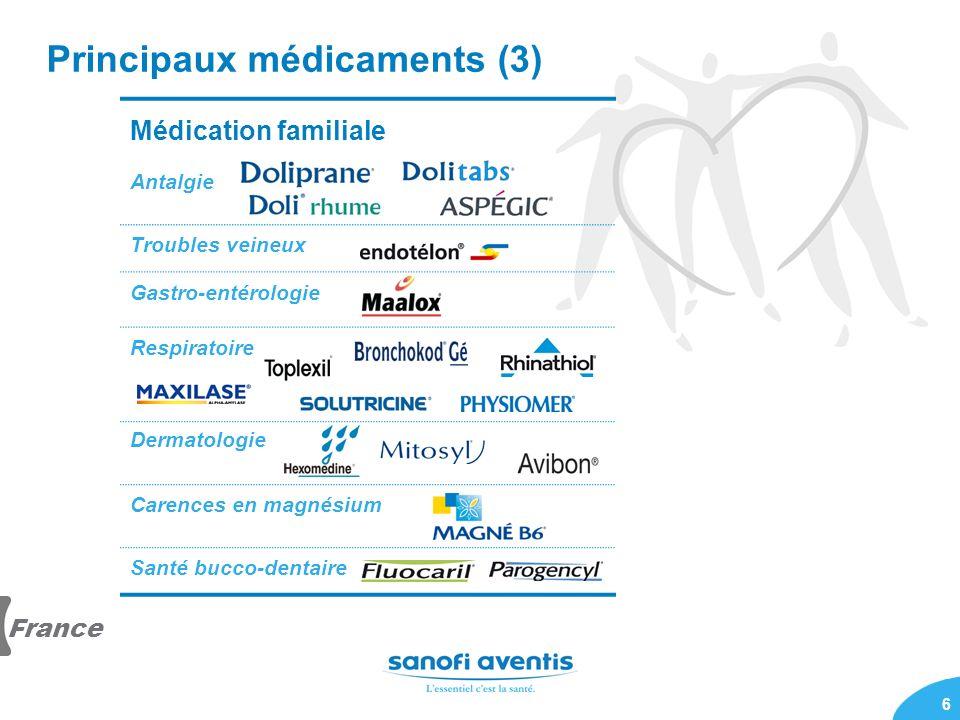 6 Principaux médicaments (3) Médication familiale Antalgie Troubles veineux Gastro-entérologie Respiratoire Dermatologie Carences en magnésium Santé b