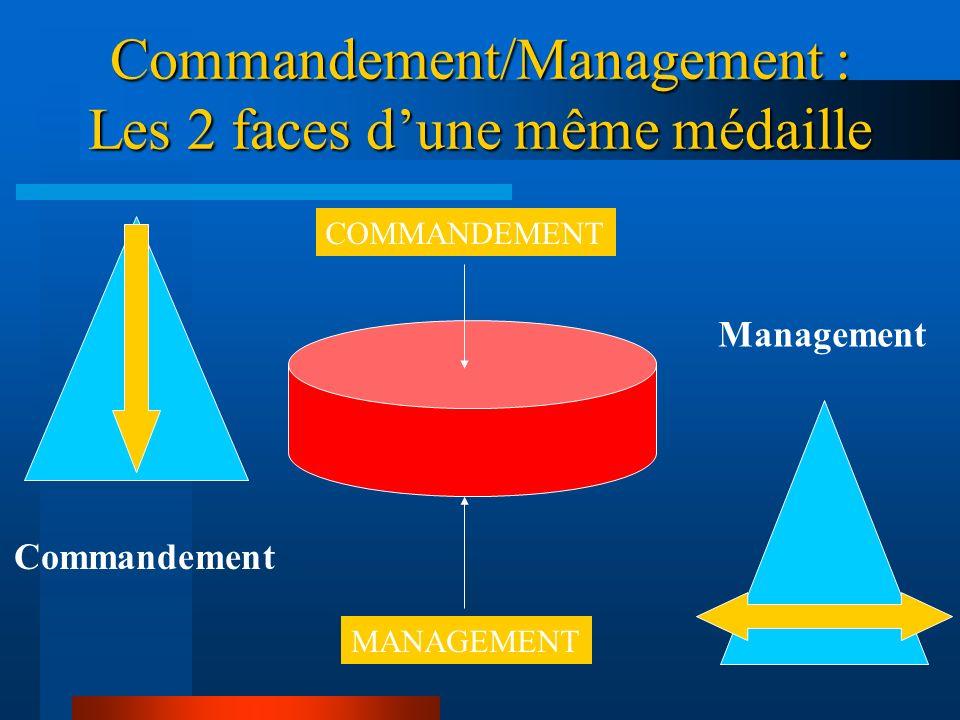 COMMANDER OU MANAGER ? Quest ce que le commandement ? Exercer une autorité sur un groupe ou sur une personne Ordonner (à quelquun – à un groupe) de fa