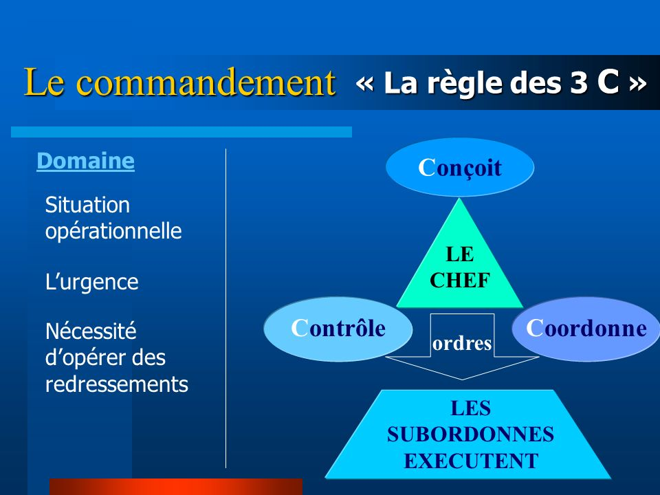 Commandement/Management : Les 2 faces dune même médaille COMMANDEMENT MANAGEMENT Commandement Management