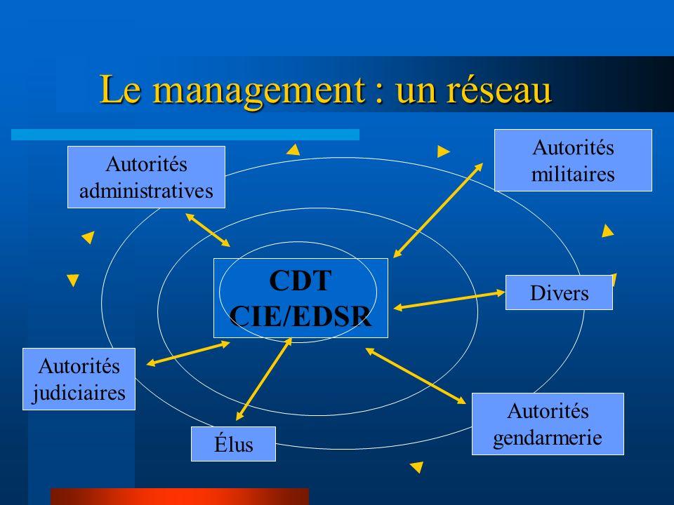 Le management : la règle de lA S E A nime S outient Évalue LE CHEF >