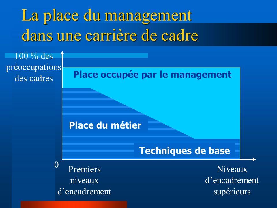 Le management : un réseau CDT CIE/EDSR Autorités administratives Autorités judiciaires Élus Autorités militaires Divers Autorités gendarmerie