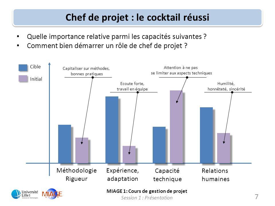 MIAGE 1: Cours de gestion de projet Session 1 : Présentation Chef de projet : le cocktail réussi 7 Méthodologie Rigueur Expérience, adaptation Capacit