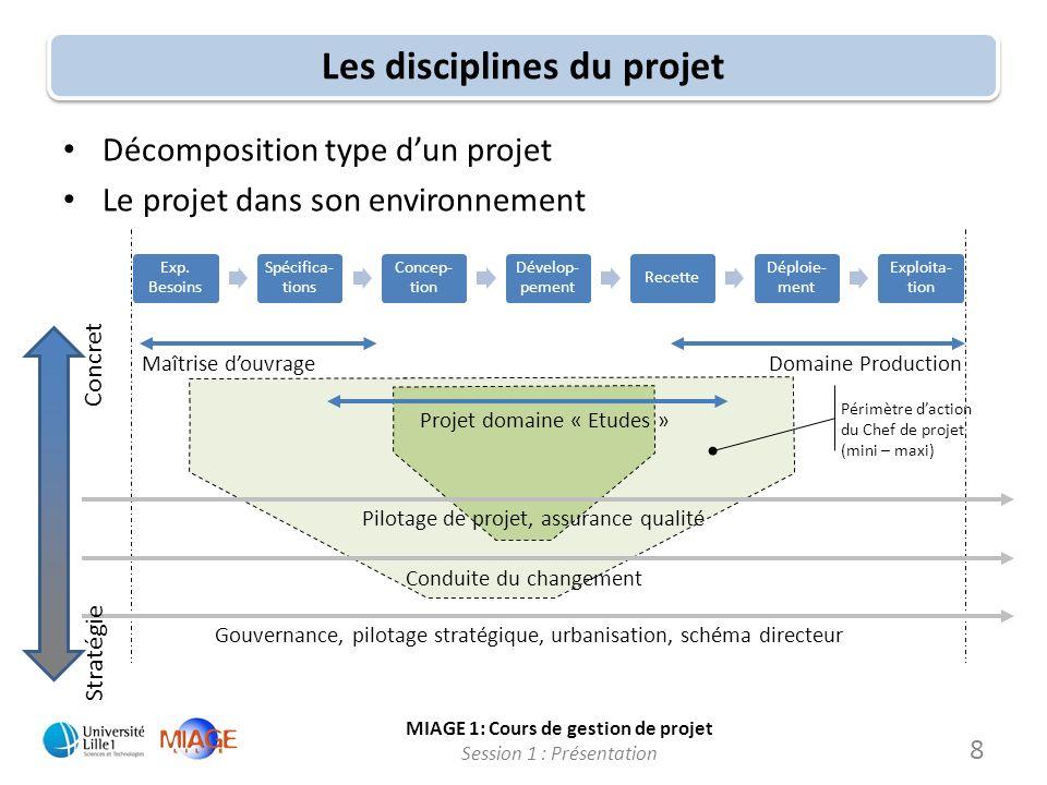 MIAGE 1: Cours de gestion de projet Session 1 : Présentation Périmètre daction du Chef de projet (mini – maxi) Les disciplines du projet Décomposition