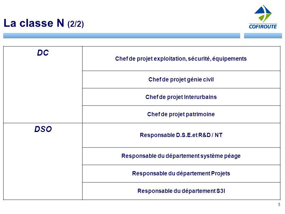 5 La classe N (2/2) DC Chef de projet exploitation, sécurité, équipements Chef de projet génie civil Chef de projet Interurbains Chef de projet patrimoine DSO Responsable D.S.E.et R&D / NT Responsable du département système péage Responsable du département Projets Responsable du département S3I