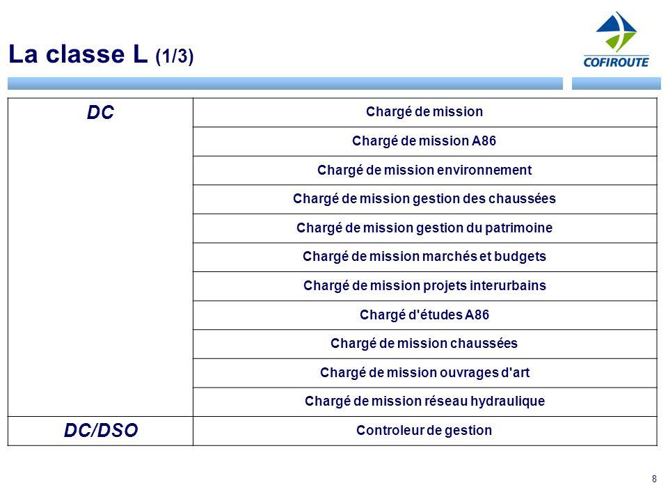 8 La classe L (1/3) DC Chargé de mission Chargé de mission A86 Chargé de mission environnement Chargé de mission gestion des chaussées Chargé de mission gestion du patrimoine Chargé de mission marchés et budgets Chargé de mission projets interurbains Chargé d études A86 Chargé de mission chaussées Chargé de mission ouvrages d art Chargé de mission réseau hydraulique DC/DSO Controleur de gestion