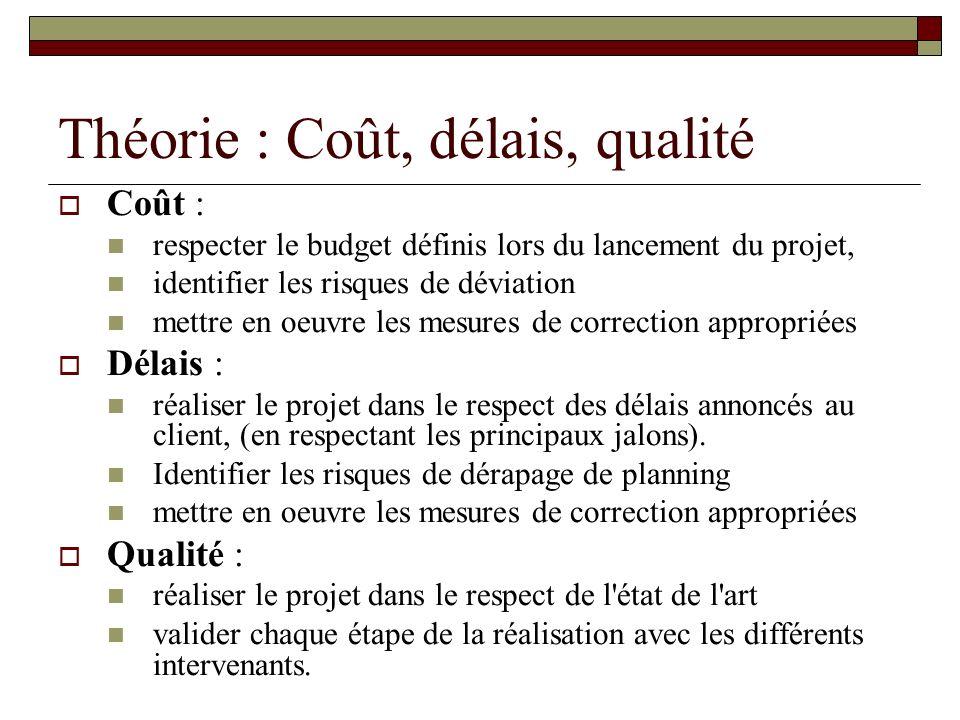 Théorie : Coût, délais, qualité Coût : respecter le budget définis lors du lancement du projet, identifier les risques de déviation mettre en oeuvre l