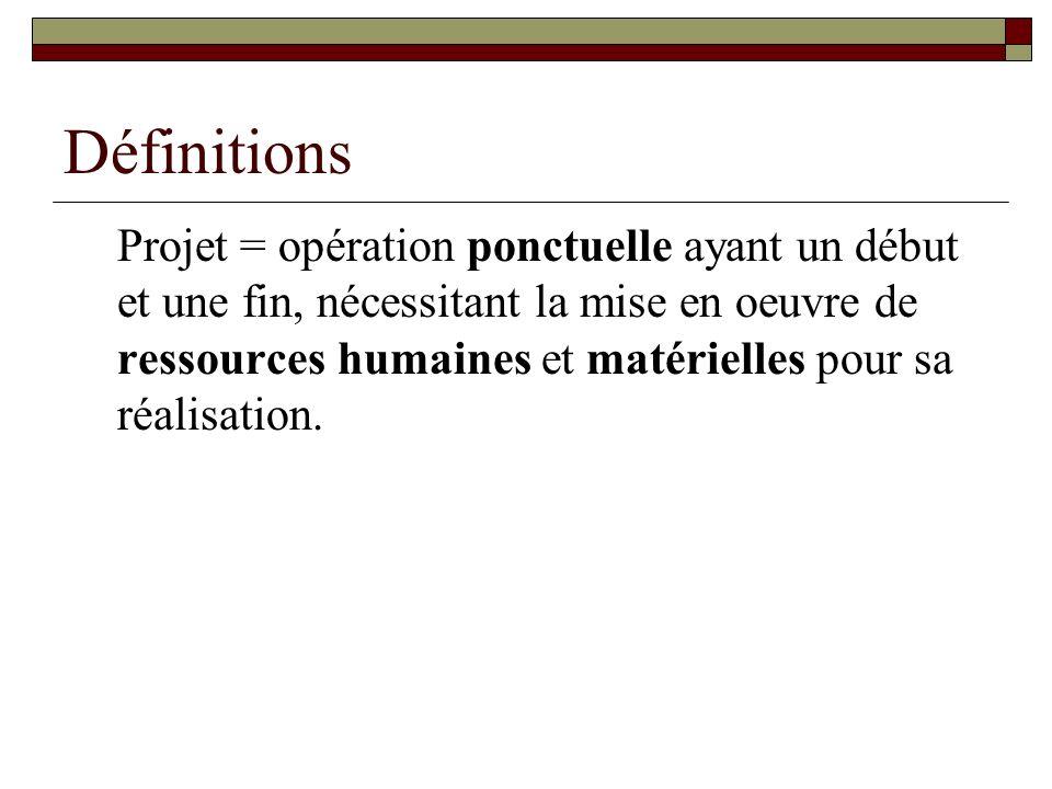 Définitions Projet = opération ponctuelle ayant un début et une fin, nécessitant la mise en oeuvre de ressources humaines et matérielles pour sa réali