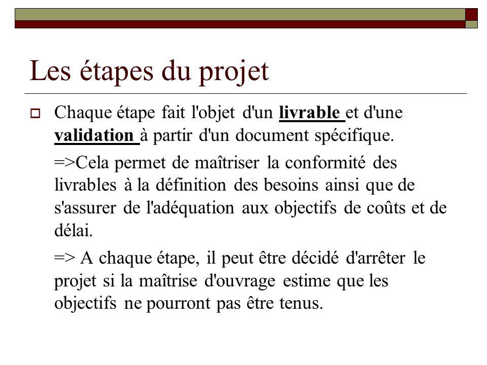 Les étapes du projet Chaque étape fait l'objet d'un livrable et d'une validation à partir d'un document spécifique. =>Cela permet de maîtriser la conf