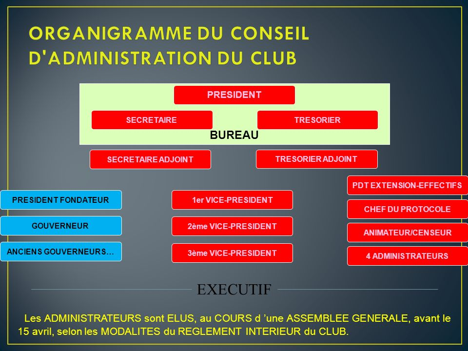 1.ETHIQUE 2.ADMINISTRATION 1.FINANCES 2.STATUTS, ASSURANCES 3.EME - EMF FORMATION, EXTENSION des EFFECTIFS 4.COMMUNICATION COMMUNICATION, RELATIONS PUBLIQUES 5.HUMANITAIRE ACTION SOCIALE, SEL, TELETHON,… 6.HUMANISME RRI, DEVELOPPEMENT DURABLE, CULTURE 7.JEUNESSE CONCOURS, LEO,