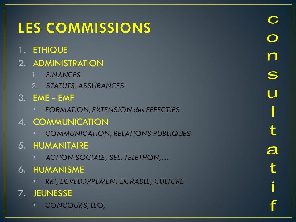 1.ETHIQUE 2.ADMINISTRATION 1.FINANCES 2.STATUTS, ASSURANCES 3.EME - EMF FORMATION, EXTENSION des EFFECTIFS 4.COMMUNICATION COMMUNICATION, RELATIONS PU