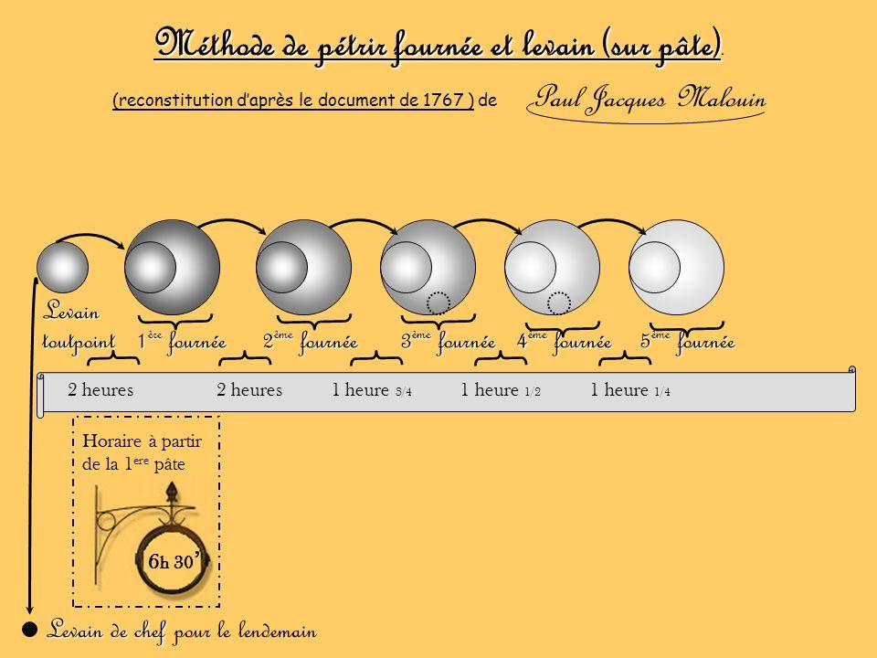Méthode de pétrir fournée et levain (sur pâte). (reconstitution daprès le document de 1767 ) de Paul Jacques Malouin 2 heures 2 heures 1 heure 3/4 1 h