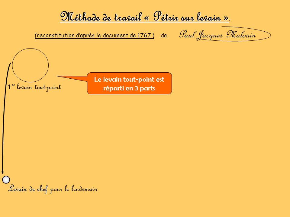 Méthode de travail « Pétrir sur levain ». (reconstitution daprès le document de 1767 ) de Paul Jacques Malouin 1 er levain tout-point Levain de chef L