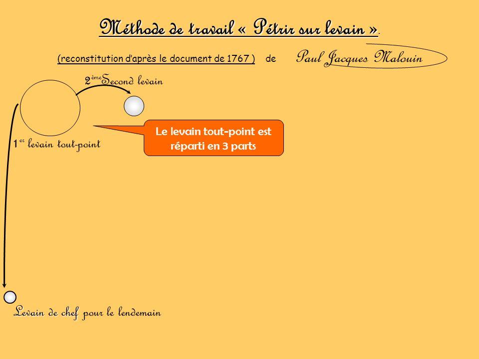 Méthode de travail « Pétrir sur levain ». (reconstitution daprès le document de 1767 ) de Paul Jacques Malouin 1 er levain tout-point 2 ème Second lev