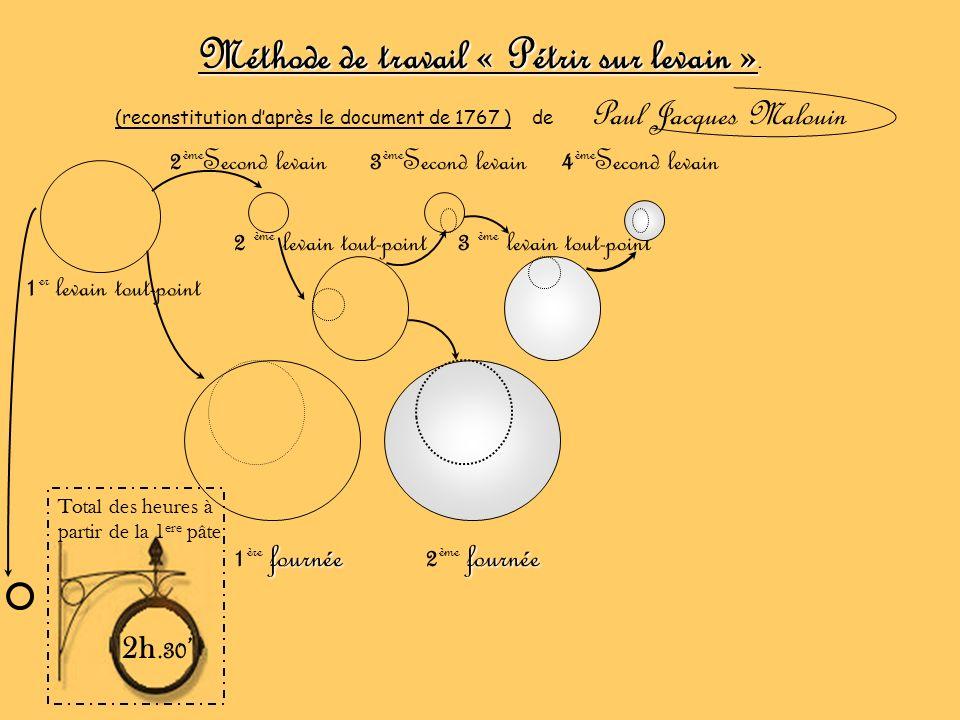 Méthode de travail « Pétrir sur levain ». (reconstitution daprès le document de 1767 ) de Paul Jacques Malouin 1 er levain tout-point 2 ème levain tou