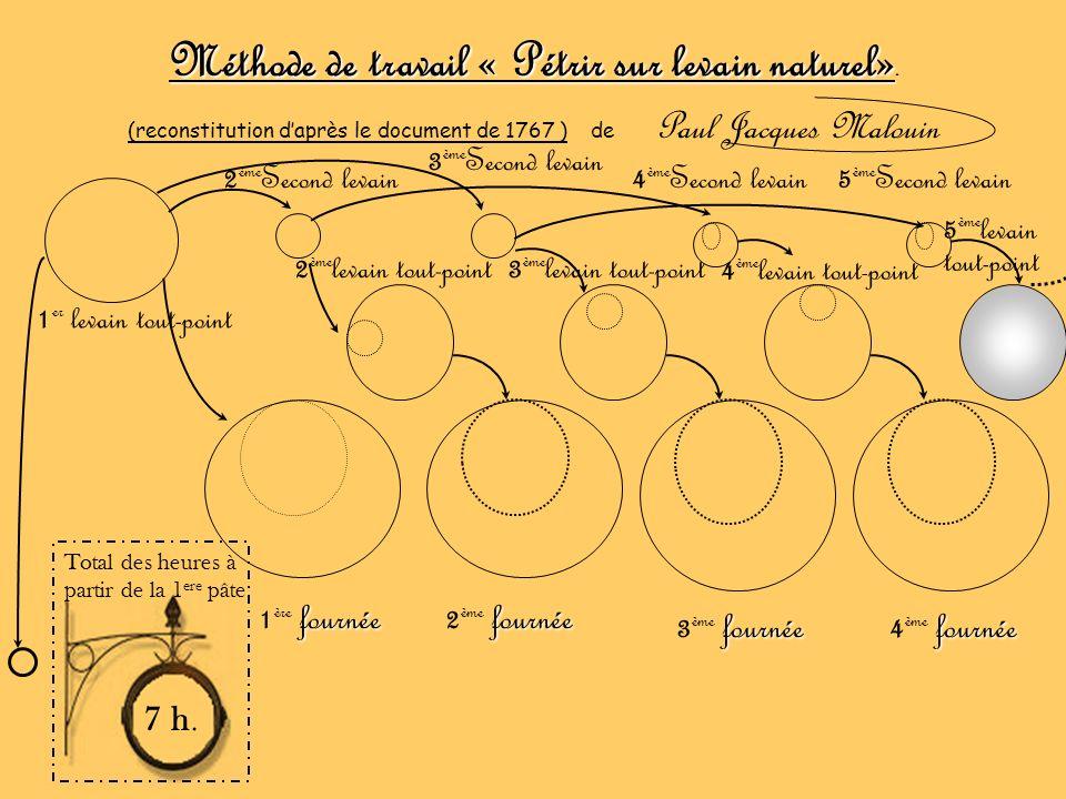 Méthode de travail « Pétrir sur levain naturel». (reconstitution daprès le document de 1767 ) de Paul Jacques Malouin Total des heures à partir de la