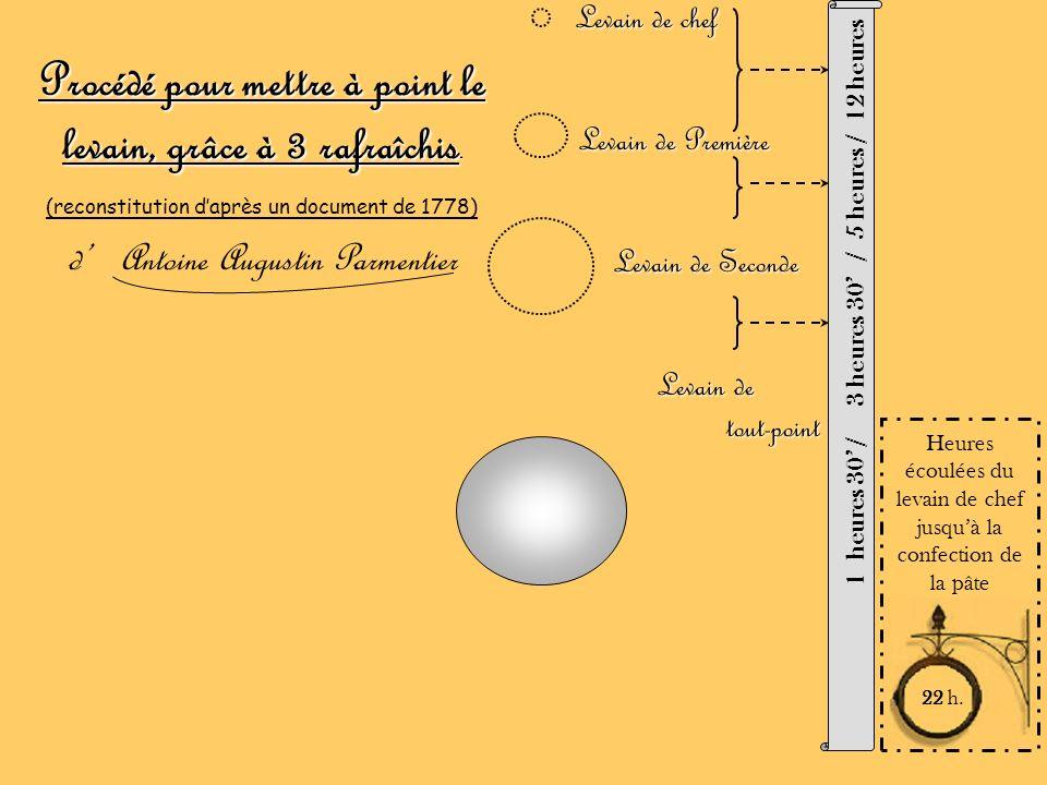 Procédé pour mettre à point le levain, grâce à 3 rafraîchis. (reconstitution daprès un document de 1778) d Antoine Augustin Parmentier Levain de chef