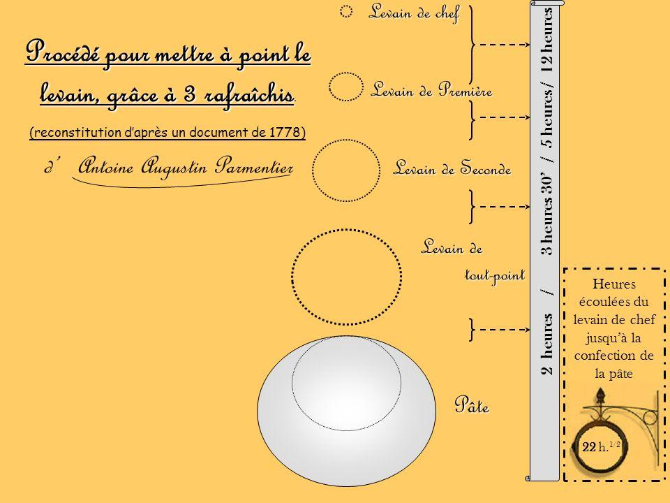 Procédé pour mettre à point le levain, grâce à 3 rafraîchis. (reconstitution daprès un document de 1778) d Antoine Augustin Parmentier 2 heures / 3 he