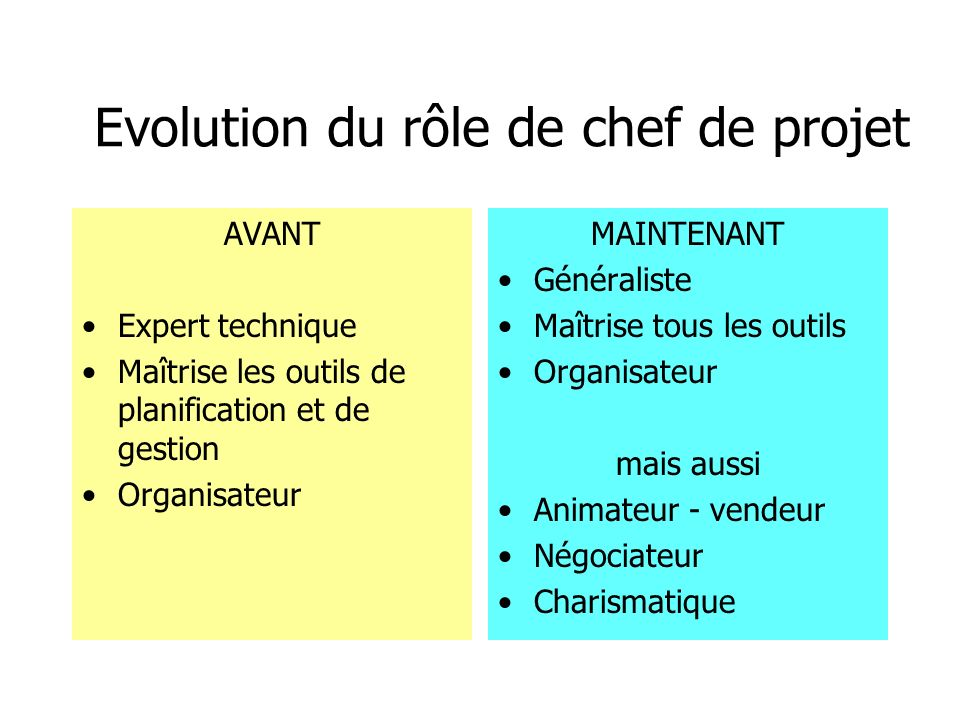 Evolution du rôle de chef de projet AVANT Expert technique Maîtrise les outils de planification et de gestion Organisateur MAINTENANT Généraliste Maît