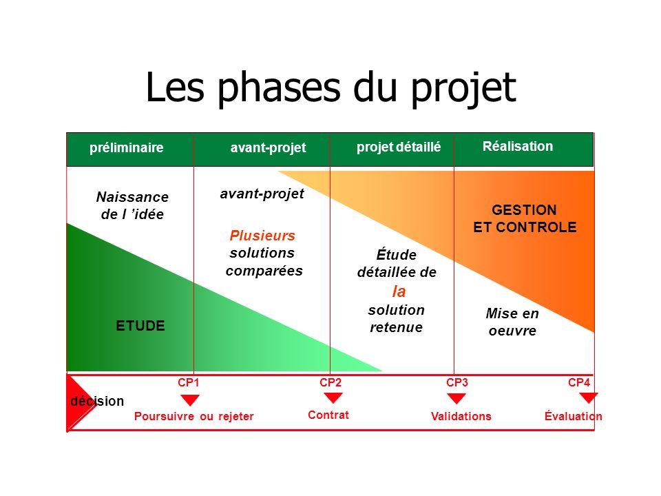 Les phases du projet préliminaireavant-projet projet détaillé Réalisation CP4 avant-projet Poursuivre ou rejeter Contrat ÉvaluationValidations CP1CP2C