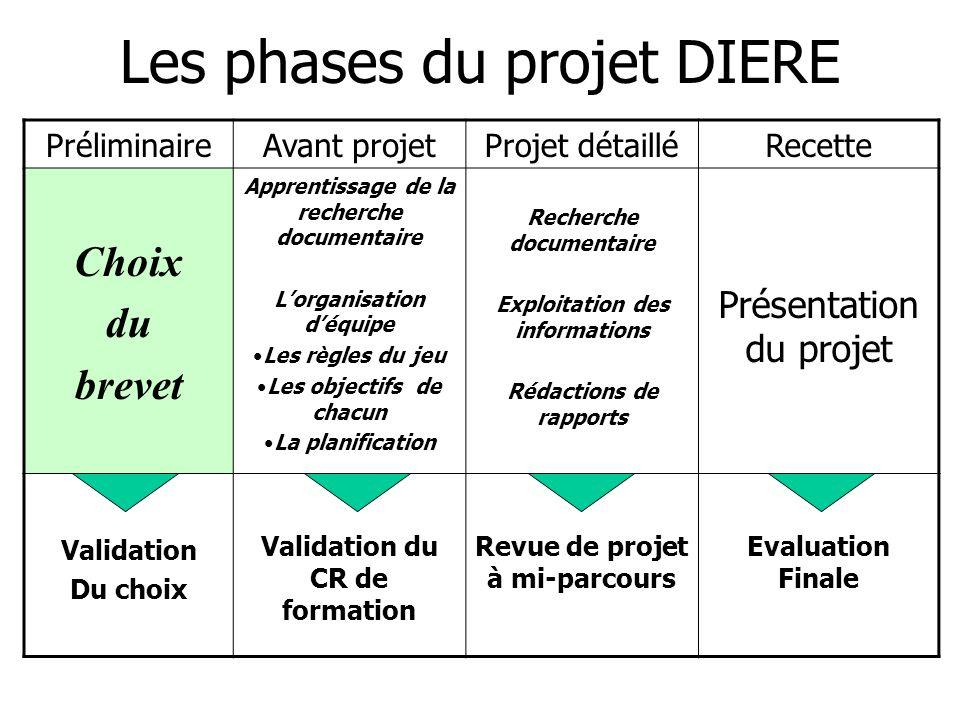 Les phases du projet DIERE PréliminaireAvant projetProjet détailléRecette Choix du brevet Apprentissage de la recherche documentaire Lorganisation déq