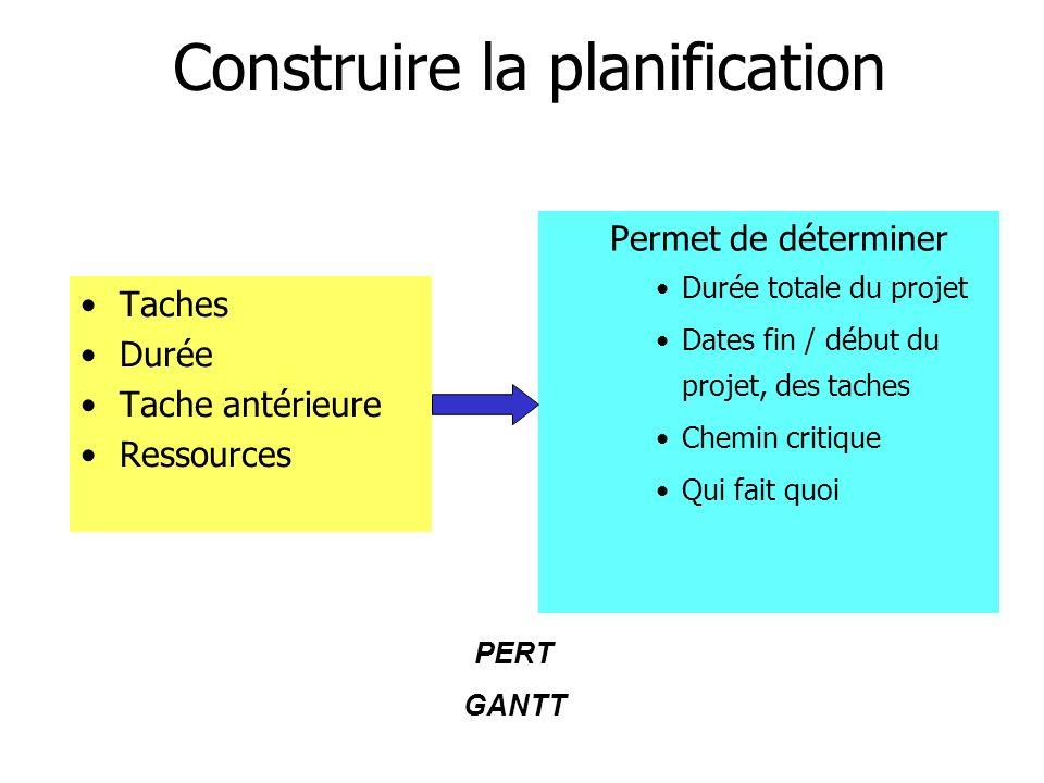 Construire la planification Taches Durée Tache antérieure Ressources Permet de déterminer Durée totale du projet Dates fin / début du projet, des tach