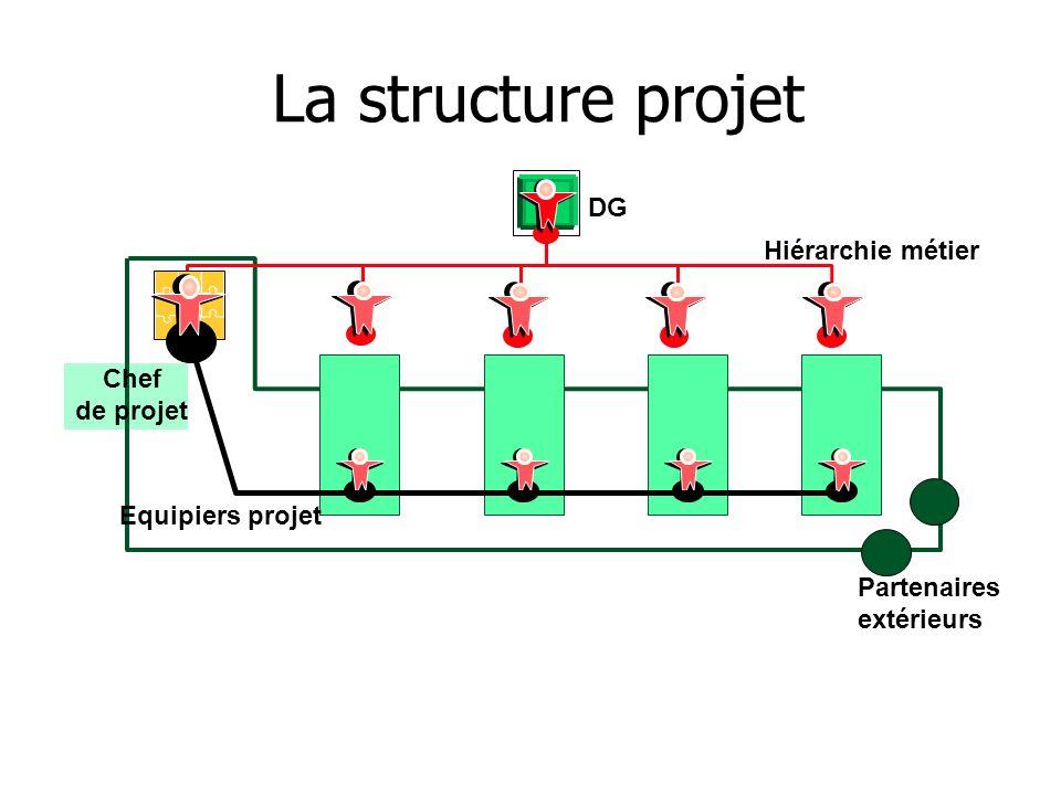 Partenaires extérieurs Chef de projet Hiérarchie métier Equipiers projet La structure projet DG