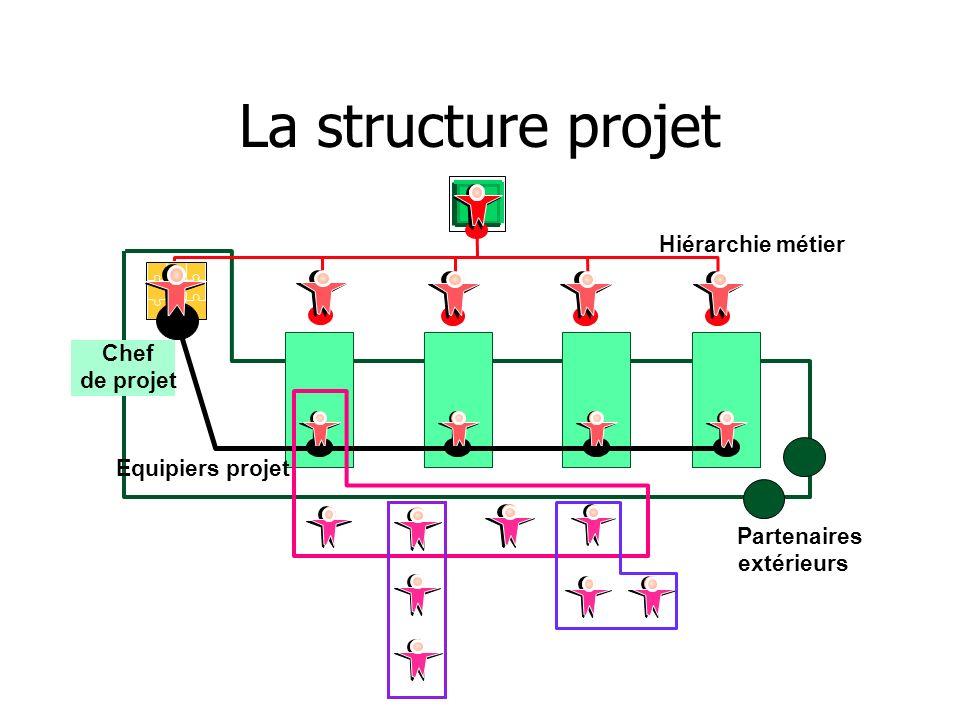 La structure projet