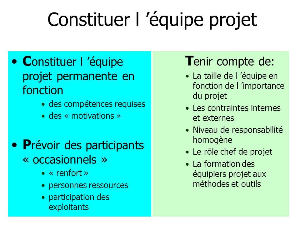 Constituer l équipe projet C onstituer l équipe projet permanente en fonction des compétences requises des « motivations » P révoir des participants «