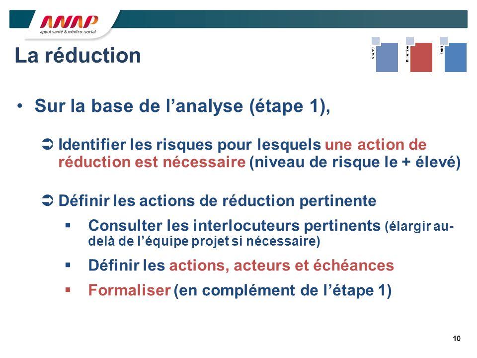10 AnalyseRéductionSuivi La réduction Sur la base de lanalyse (étape 1), Identifier les risques pour lesquels une action de réduction est nécessaire (