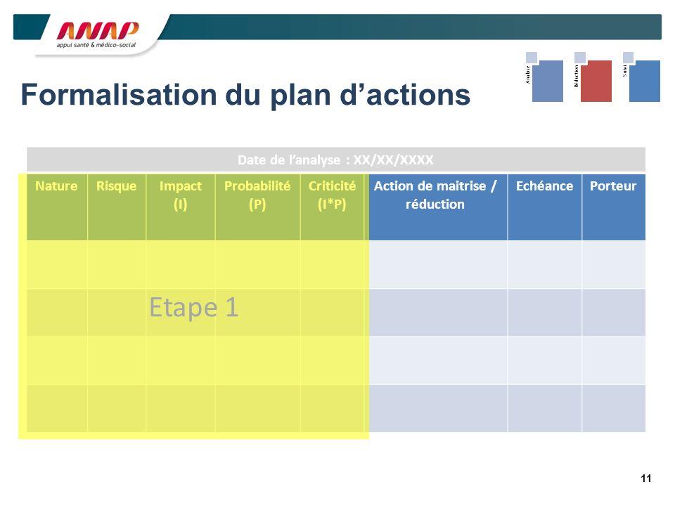 11 Formalisation du plan dactions Date de lanalyse : XX/XX/XXXX NatureRisqueImpact (I) Probabilité (P) Criticité (I*P) Action de maitrise / réduction