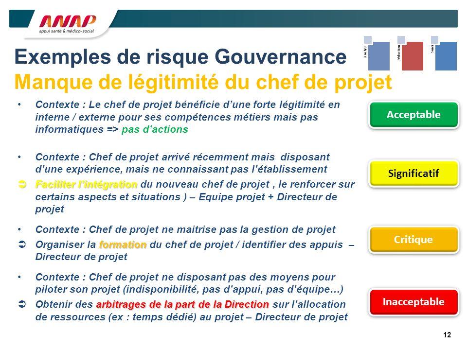 Exemples de risque Gouvernance Manque de légitimité du chef de projet Contexte : Le chef de projet bénéficie dune forte légitimité en interne / extern