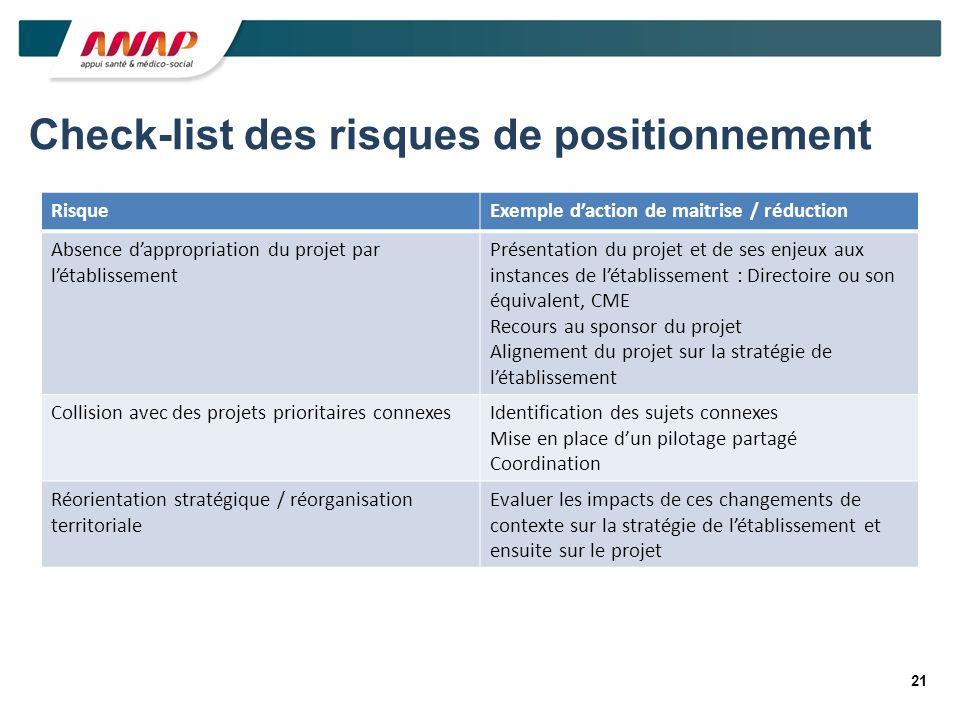 21 Check-list des risques de positionnement RisqueExemple daction de maitrise / réduction Absence dappropriation du projet par létablissement Présenta