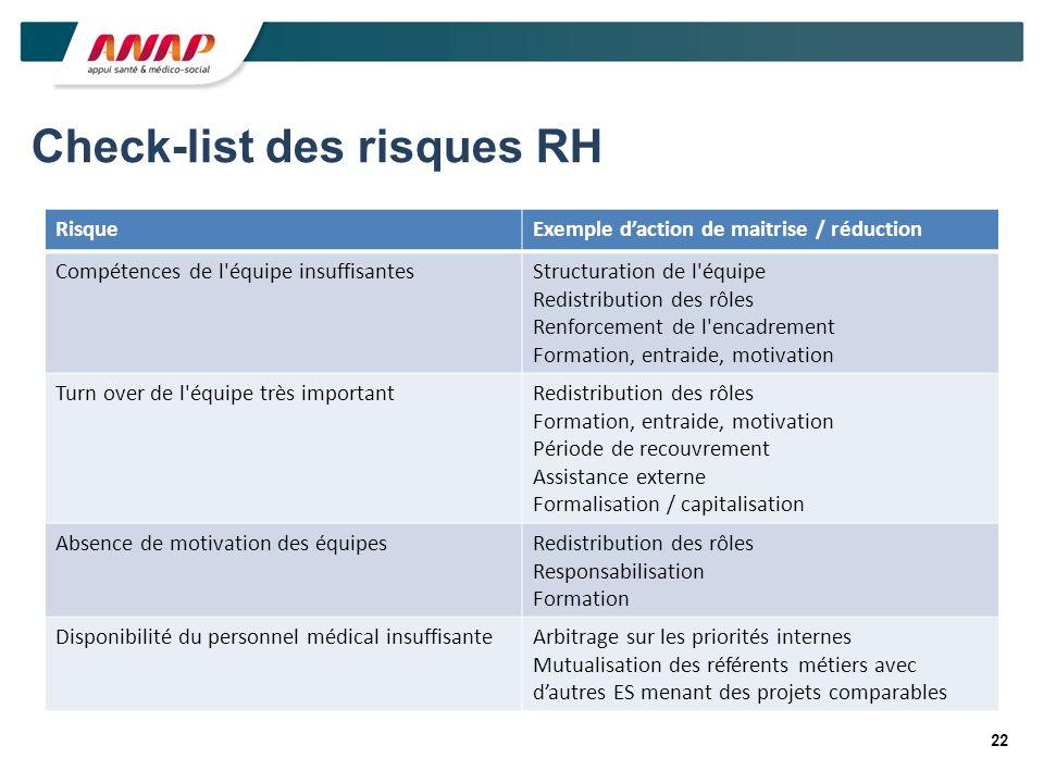 22 Check-list des risques RH RisqueExemple daction de maitrise / réduction Compétences de l'équipe insuffisantesStructuration de l'équipe Redistributi