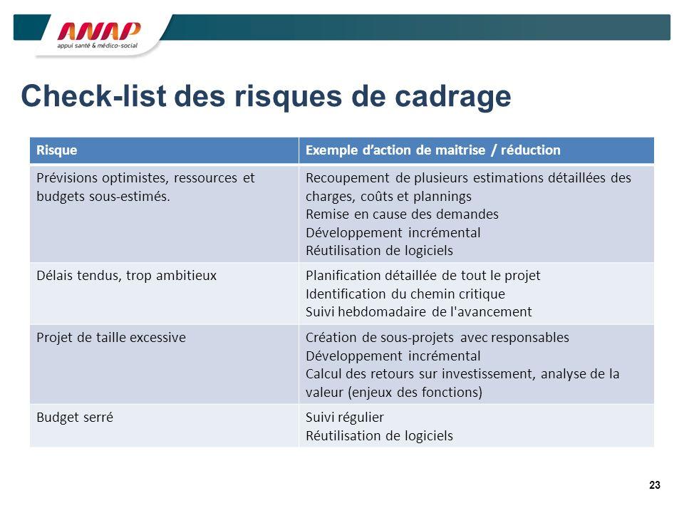 23 Check-list des risques de cadrage RisqueExemple daction de maitrise / réduction Prévisions optimistes, ressources et budgets sous-estimés. Recoupem
