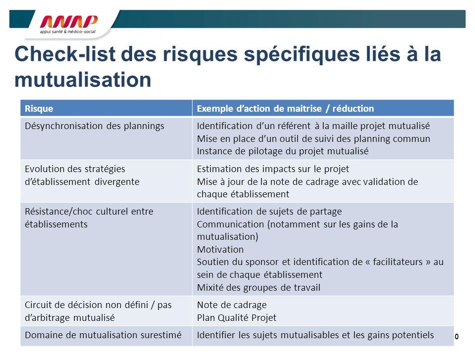 30 Check-list des risques spécifiques liés à la mutualisation RisqueExemple daction de maitrise / réduction Désynchronisation des planningsIdentificat