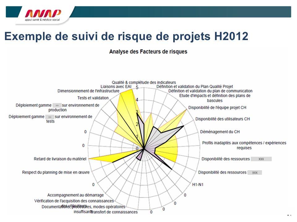 31 Exemple de suivi de risque de projets H2012