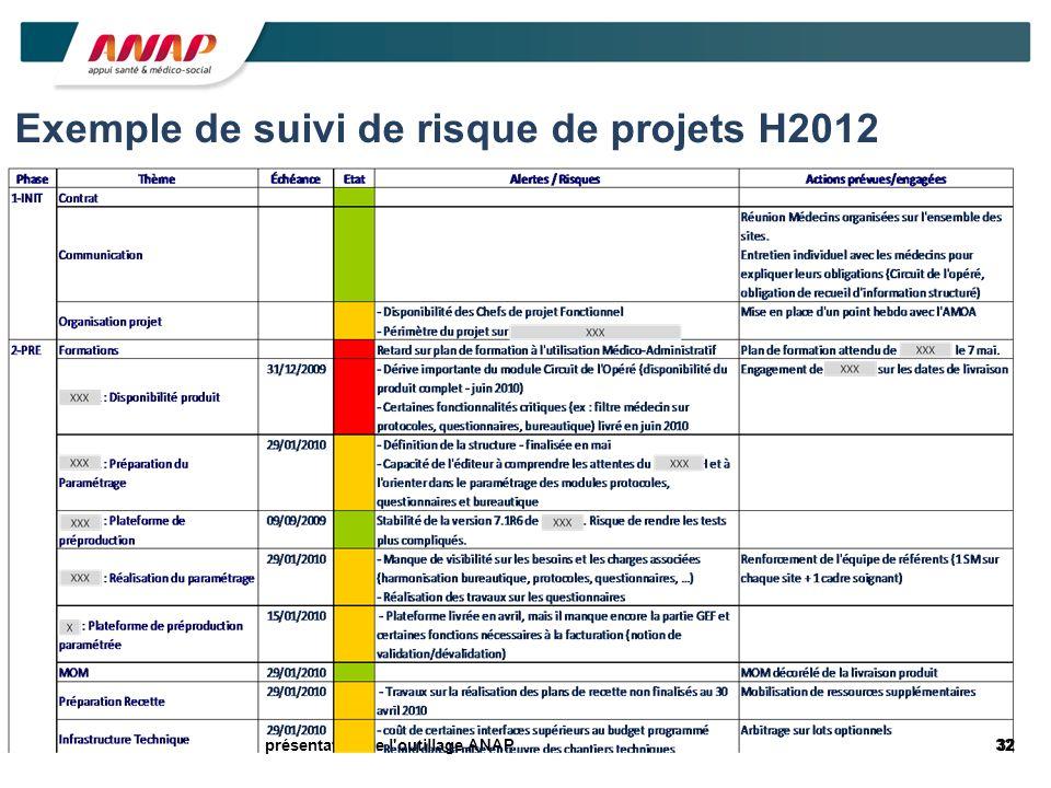 32présentation de l'outillage ANAP Exemple de suivi de risque de projets H2012
