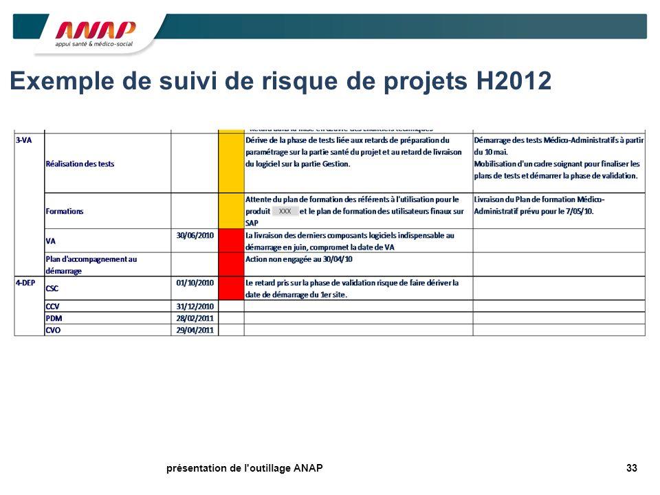 33présentation de l'outillage ANAP Exemple de suivi de risque de projets H2012