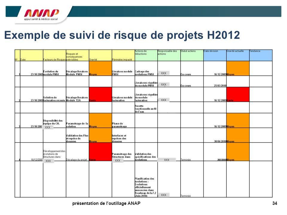 34présentation de l'outillage ANAP Exemple de suivi de risque de projets H2012
