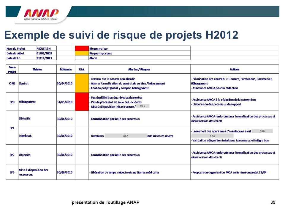 35présentation de l'outillage ANAP Exemple de suivi de risque de projets H2012