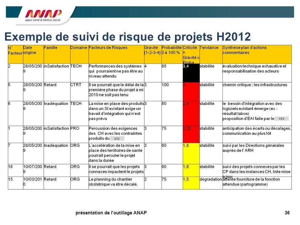 36présentation de l'outillage ANAP Exemple de suivi de risque de projets H2012