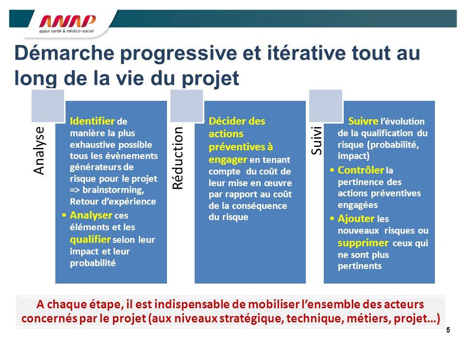 5 Démarche progressive et itérative tout au long de la vie du projet Analyse Identifier de manière la plus exhaustive possible tous les évènements gén