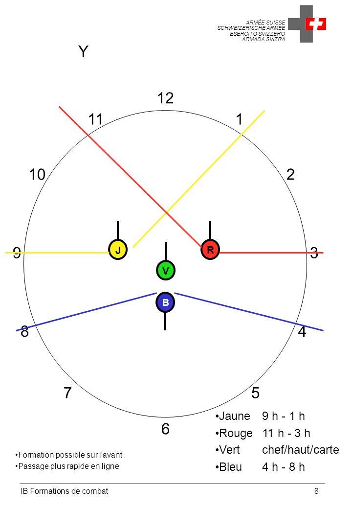 ARMÉE SUISSE SCHWEIZERISCHE ARMEE ESERCITO SVIZZERO ARMADA SVIZRA IB Formations de combat9 L à gauche 12 1 2 3 4 5 6 7 9 8 10 11 Menace sur un flanc Utile en milieu urbain ROUGE reçoit une mission spécifique de VERT, ici, se préparer à passer l angle à 1 heure Jaune10 h - 2 h Rouge sur ordre Vert 2 h - 4 h 8 h - 10 h Bleu4 h - 8 h V B RJ