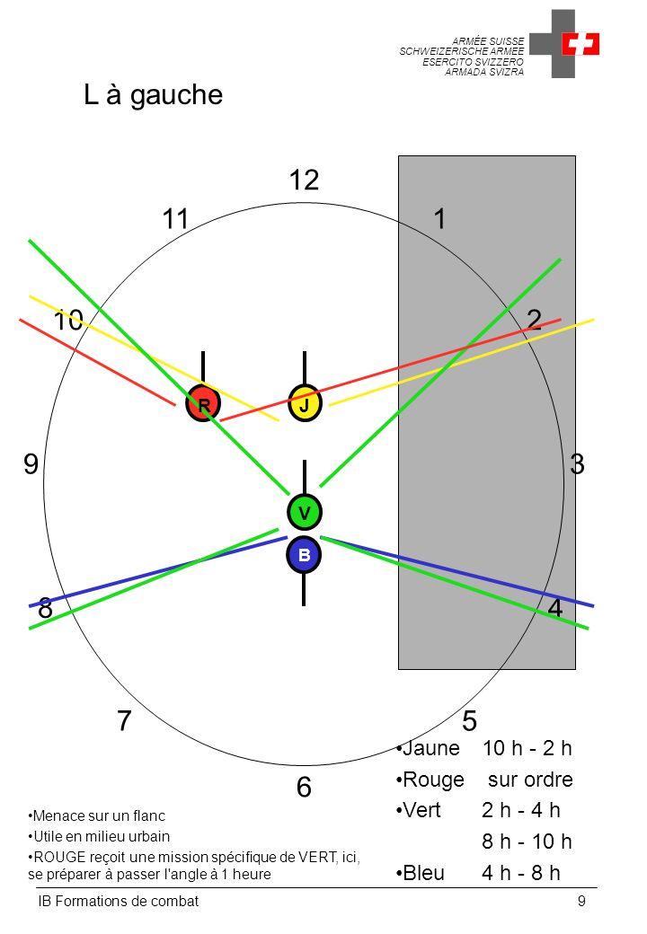 ARMÉE SUISSE SCHWEIZERISCHE ARMEE ESERCITO SVIZZERO ARMADA SVIZRA IB Formations de combat30 Principes lors du passage en ligne en groupe à huit Le chef de groupe (2ème VERT) influence le passage en ligne en se plaçant à gauche ou à droite des deux JAUNES Il ordonne si nécessaire Ligne à droite (à gauche) ! par signes, en désignant l emplacement de l équipe à son adjoint, ou à la voix