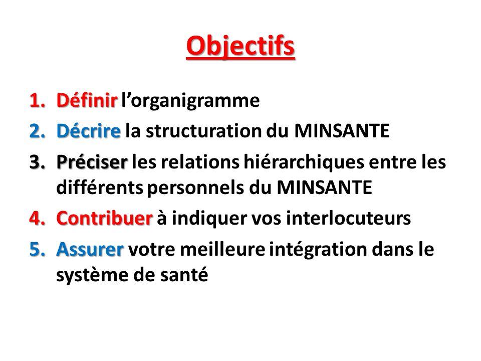 Objectifs 1.Définir 1.Définir lorganigramme 2.Décrire 2.Décrire la structuration du MINSANTE 3.Préciser 3.Préciser les relations hiérarchiques entre l