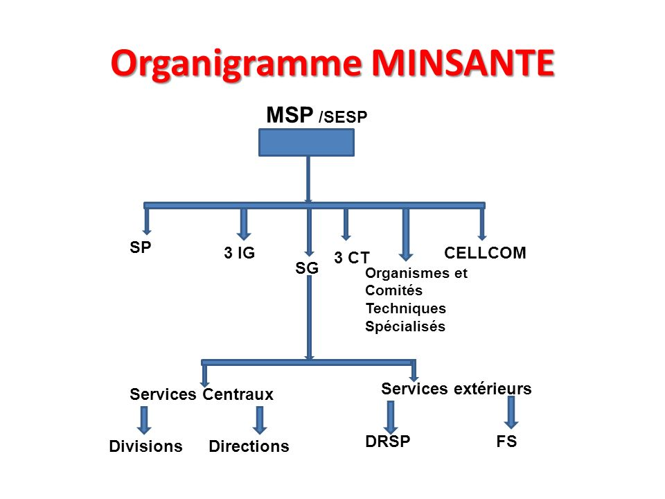 Organigramme MINSANTE MSP /SESP SG SP 3 CT 3 IGCELLCOM Organismes et Comités Techniques Spécialisés DirectionsDivisions Services extérieurs Services C