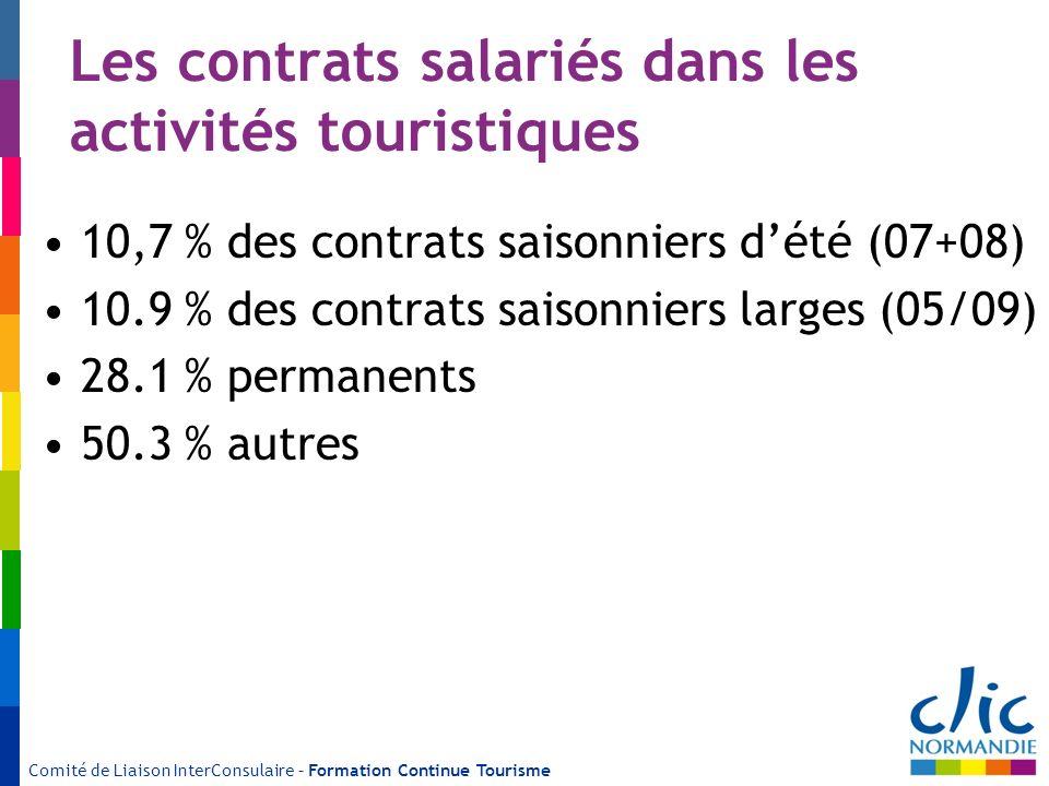 Les contrats salariés dans les activités touristiques 10,7 % des contrats saisonniers dété (07+08) 10.9 % des contrats saisonniers larges (05/09) 28.1